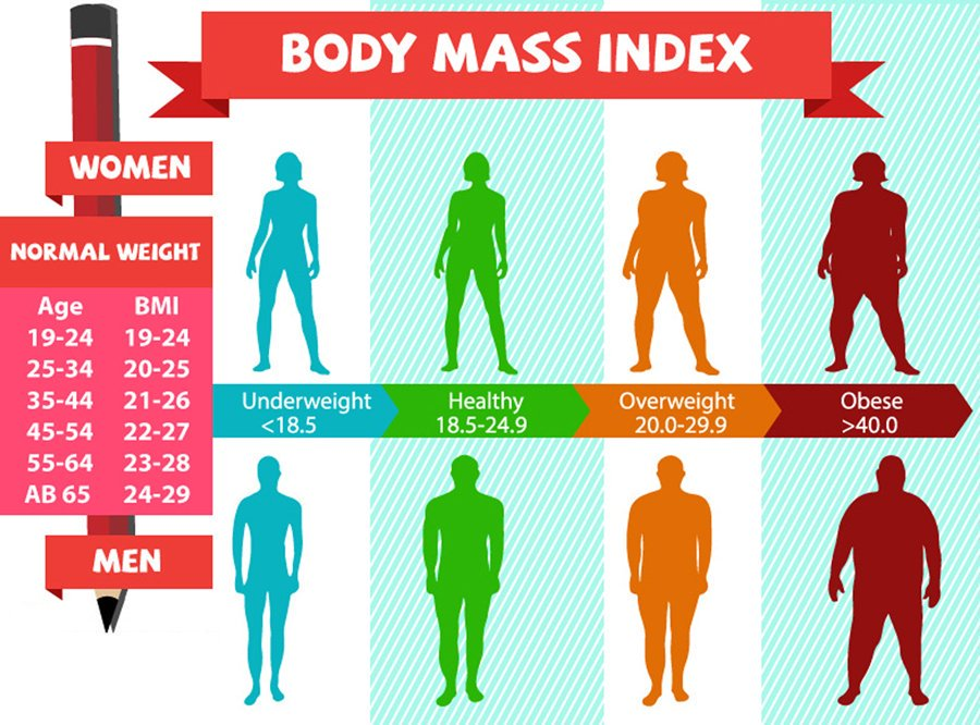 حساب كتلة الجسم أفضل وأضمن طريقة لحساب كتلة جسمك