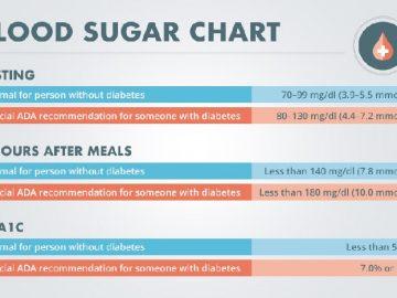 المستوى الطبيعي لسكر الدم