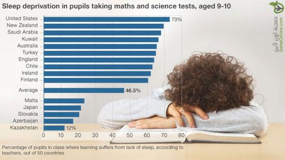 دراسة أمريكية تؤكد أن تأخر الطلاب في السعودية دراسياً بسبب قلة النوم